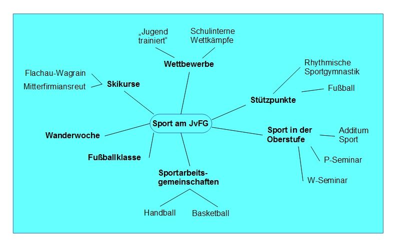 Sportangebote - Mindmap